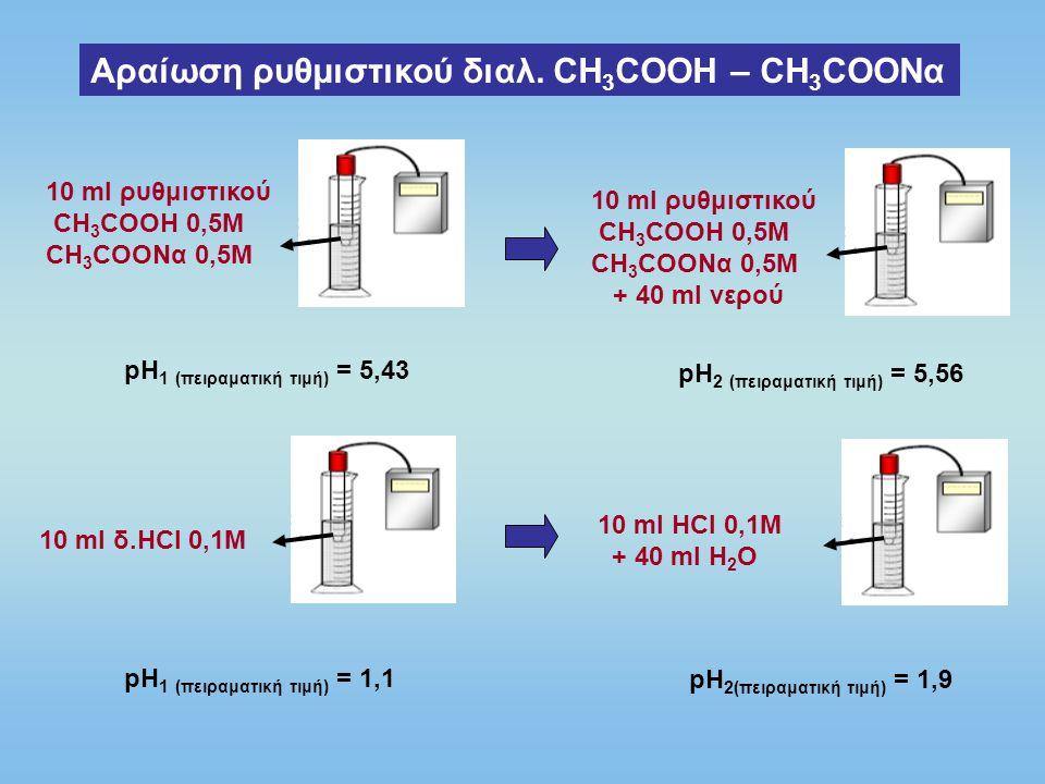Αραίωση ρυθμιστικού διαλ. CH 3 COOH – CH 3 COONα 10 ml ρυθμιστικού CH 3 COOH 0,5M CH 3 COONα 0,5M pH 1 (πειραματική τιμή) = 5,43 10 ml ρυθμιστικού CH