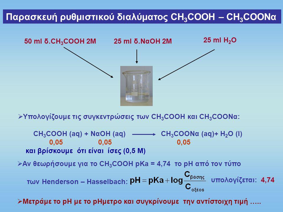 Παρασκευή ρυθμιστικού διαλύματος ΝΗ 3 – ΝΗ 4 Cl 50 ml δ.NH 3 2M25 ml δ.HCl 2M 25 ml Η 2 Ο  Υπολογίζουμε τις συγκεντρώσεις των NH 3 και NH 4 Cl: NH 3 (aq) + HCl (aq) NH 4 Cl (aq) 0,05 0,05 0,05 και βρίσκουμε ότι είναι ίσες (0,5 Μ)  Αν θεωρήσουμε για τη ΝΗ 3 pKb = 4,74 το pH από τον τύπο των Henderson – Hasselbach: υπολογίζεται: 9,26  Μετράμε το pH με το pHμετρο και συγκρίνουμε την αντίστοιχη τιμή ……