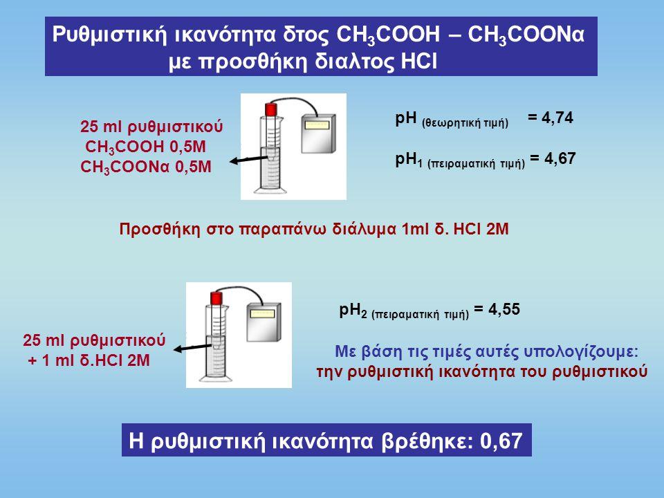 Ρυθμιστική ικανότητα δτος CH 3 COOH – CH 3 COONα με προσθήκη διαλτος ΝαΟΗ 25 ml ρυθμιστικού CH 3 COOH 0,5M CH 3 COONα 0,5M pH (θεωρητική τιμή) = 4,74 pH 1 (πειραματική τιμή) = 4,67 25 ml ρυθμιστικού + 1 ml δ.ΝαΟΗ 2M pH 2 (πειραματική τιμή) = 4,80 Με βάση τις τιμές αυτές υπολογίζουμε: την ρυθμιστική ικανότητα του ρυθμιστικού Η ρυθμιστική ικανότητα βρέθηκε: 0,62 Προσθήκη στο παραπάνω διάλυμα 1ml δ.