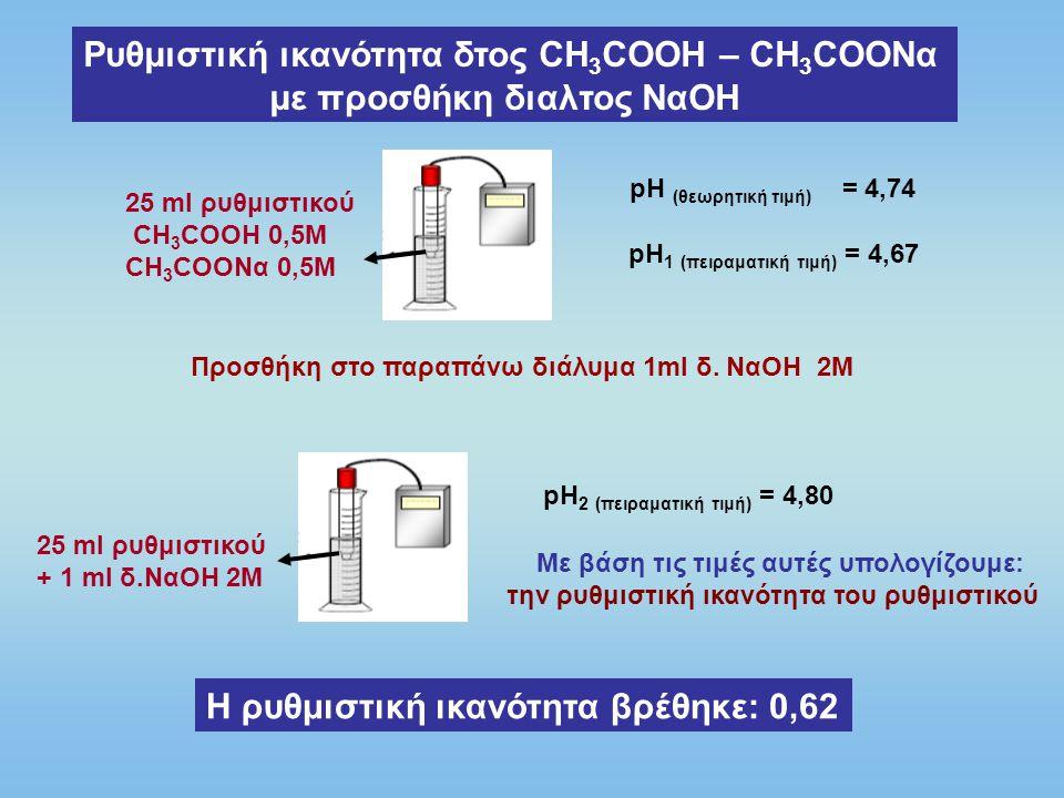 Ρυθμιστική ικανότητα δτος ΝΗ 3 - ΝΗ 4 Cl με προσθήκη διαλτος ΗCl 25 ml ρυθμιστικού CH 3 COOH 0,5M CH 3 COONα 0,5M pH (θεωρητική τιμή) = 9,26 pH 1 (πειραματική τιμή) = 9,45 Προσθήκη στο παραπάνω διάλυμα 1ml δ.