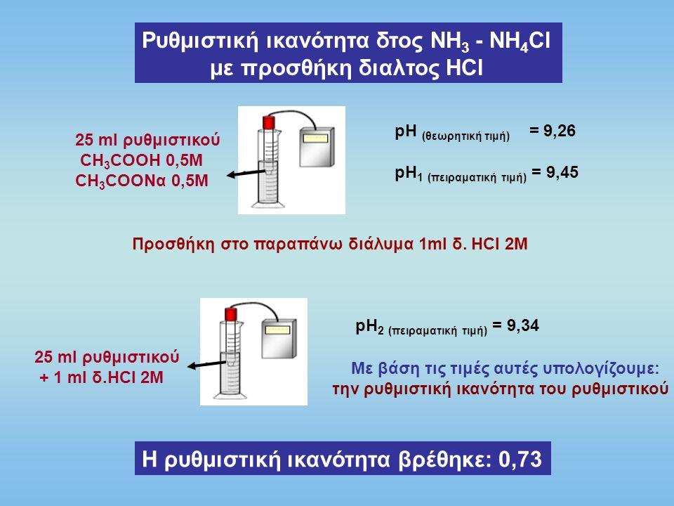 Ρυθμιστική ικανότητα δτος ΝΗ 3 - ΝΗ 4 Cl με προσθήκη διαλτος NαOH 25 ml ρυθμιστικού CH 3 COOH 0,5M CH 3 COONα 0,5M pH (θεωρητική τιμή) = 9,26 pH 1 (πειραματική τιμή) = 9,45 Προσθήκη στο παραπάνω διάλυμα 1ml δ.