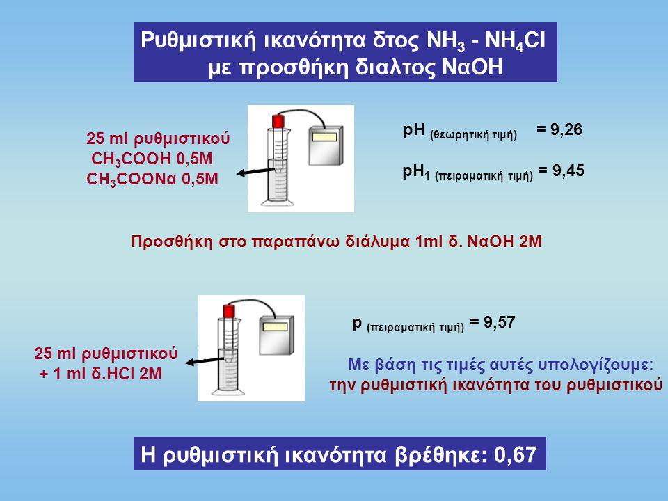 Ρυθμιστική ικανότητα του νερού βρύσης με προσθήκη διαλ/τος ΗCl 25 ml H 2 O pH 1 (πειραματική τιμή) = 7,80 25 ml H 2 O + 1 ml δ.ΗCl 2M pH 2 (πειραματική τιμή) = 0,98 Η ρυθμιστική ικανότητα βρέθηκε: 0,011 Ρυθμιστική ικανότητα του θαλασσινού νερού με προσθήκη διαλ/τος ΗCl Η ρυθμιστική ικανότητα βρέθηκε: 0,021 25 ml H 2 O pH 1 (πειραματική τιμή) = 8,26 25 ml H 2 O + 1 ml δ.ΗCl 2M pH 2 (πειραματική τιμή) = 4,29