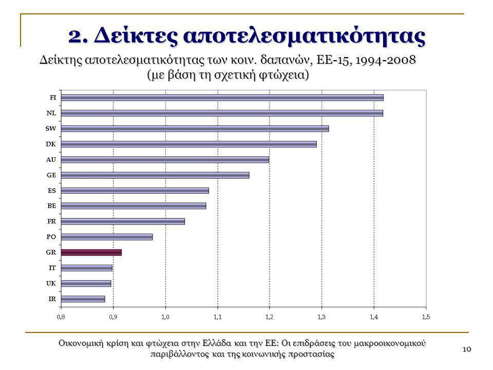 Οικονομική κρίση και φτώχεια στην Ελλάδα και την ΕΕ: Οι επιδράσεις του μακροοικονομικού παριβάλλοντος και της κοινωνικής προστασίας 10 2. Δείκτες αποτ