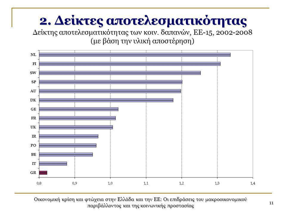 Οικονομική κρίση και φτώχεια στην Ελλάδα και την ΕΕ: Οι επιδράσεις του μακροοικονομικού παριβάλλοντος και της κοινωνικής προστασίας 11 2. Δείκτες αποτ