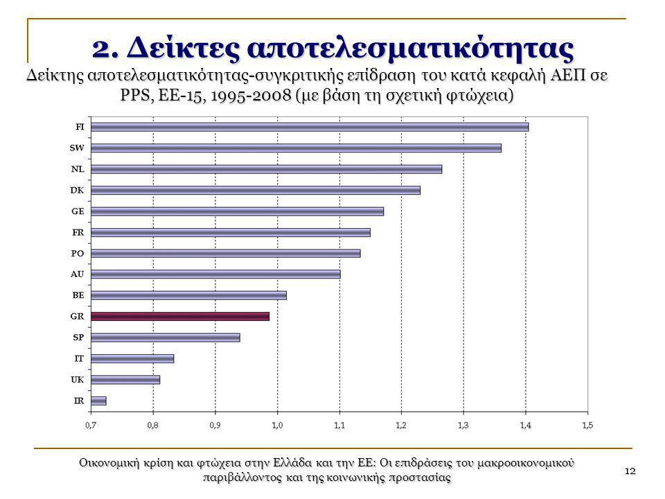 Οικονομική κρίση και φτώχεια στην Ελλάδα και την ΕΕ: Οι επιδράσεις του μακροοικονομικού παριβάλλοντος και της κοινωνικής προστασίας 12 2. Δείκτες αποτ