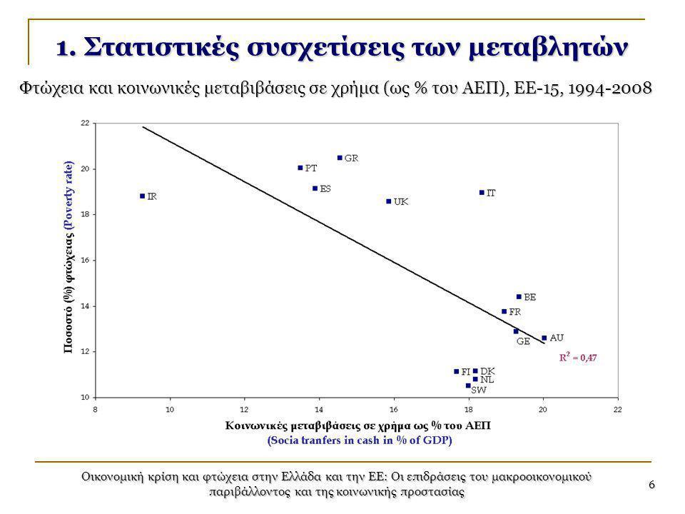 Οικονομική κρίση και φτώχεια στην Ελλάδα και την ΕΕ: Οι επιδράσεις του μακροοικονομικού παριβάλλοντος και της κοινωνικής προστασίας 6 1. Στατιστικές σ