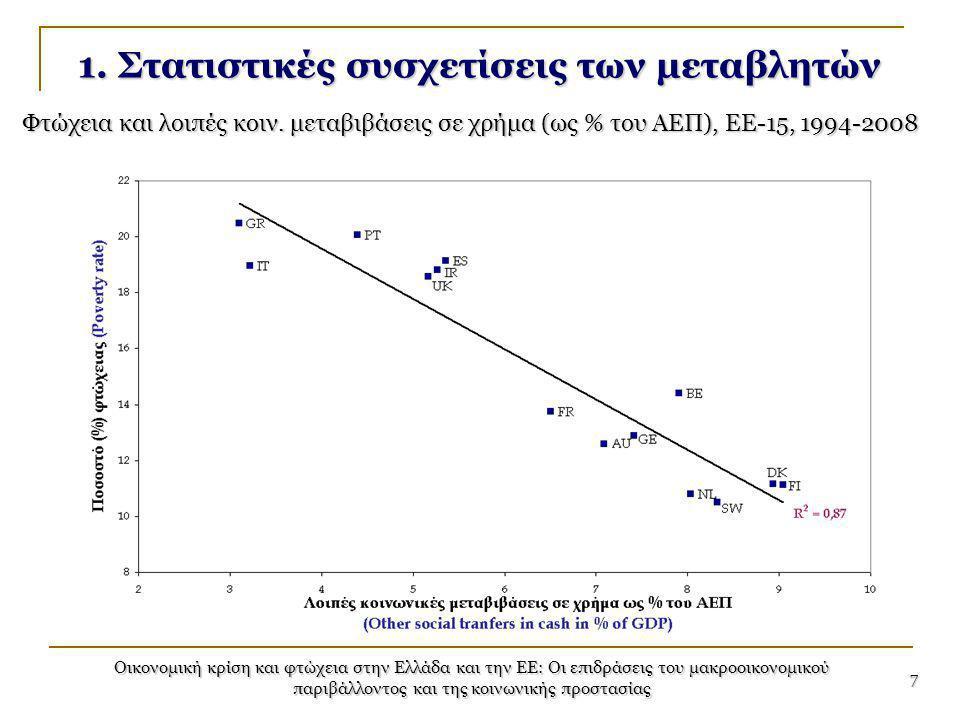 Οικονομική κρίση και φτώχεια στην Ελλάδα και την ΕΕ: Οι επιδράσεις του μακροοικονομικού παριβάλλοντος και της κοινωνικής προστασίας 7 1. Στατιστικές σ
