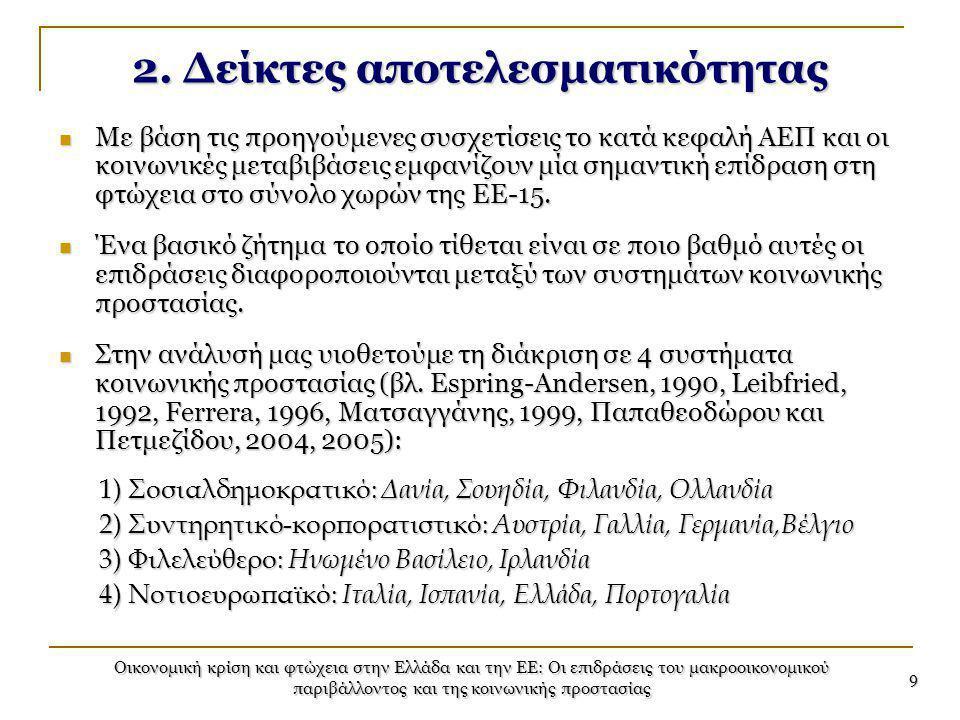 Οικονομική κρίση και φτώχεια στην Ελλάδα και την ΕΕ: Οι επιδράσεις του μακροοικονομικού παριβάλλοντος και της κοινωνικής προστασίας 9 2. Δείκτες αποτε