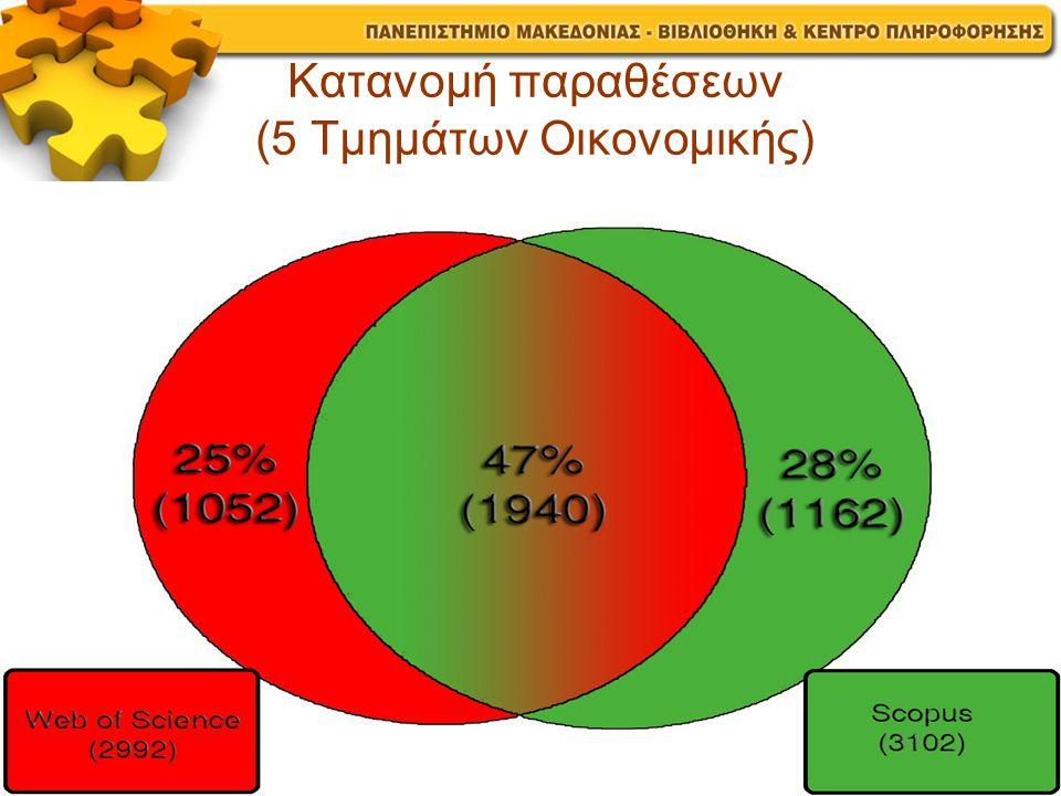 Κατανομή παραθέσεων (5 Τμημάτων Οικονομικής)
