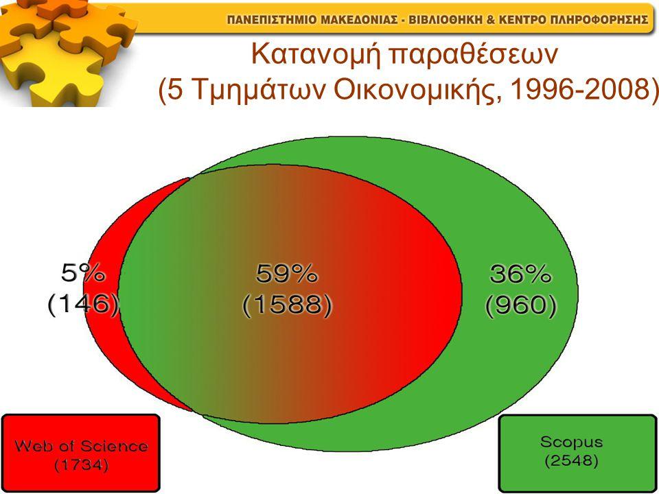 Κατανομή παραθέσεων (5 Τμημάτων Οικονομικής, 1996-2008)