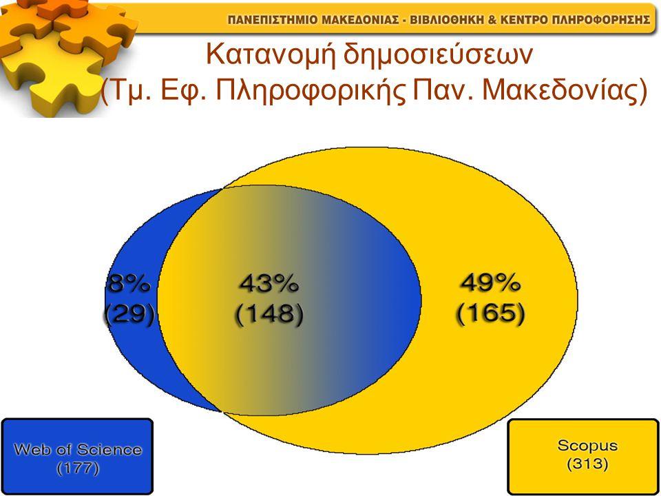 Κατανομή δημοσιεύσεων (Τμ. Εφ. Πληροφορικής Παν. Μακεδονίας)