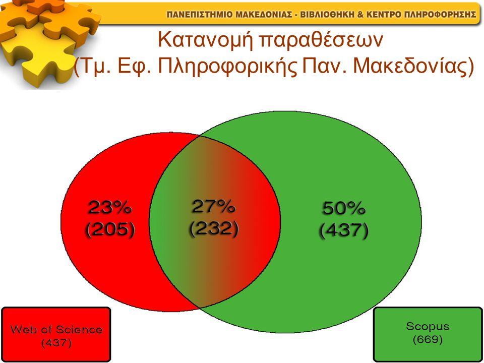 Κατανομή παραθέσεων (Τμ. Εφ. Πληροφορικής Παν. Μακεδονίας)