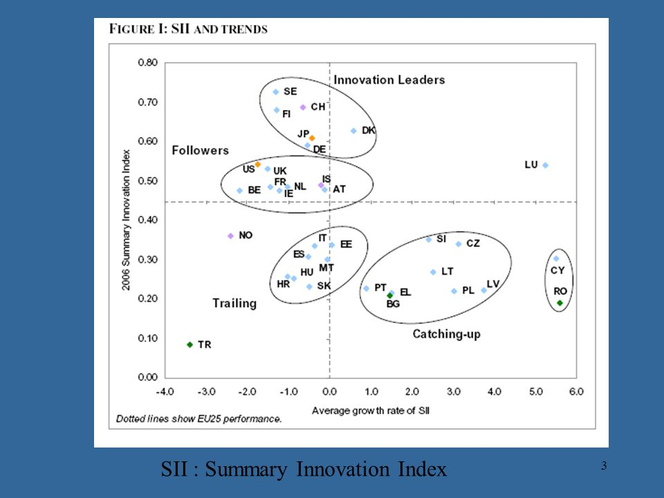 4 GAP between EU25 vs USA and Japan Source : MERIT report(Maastricht Economic Research Institute)