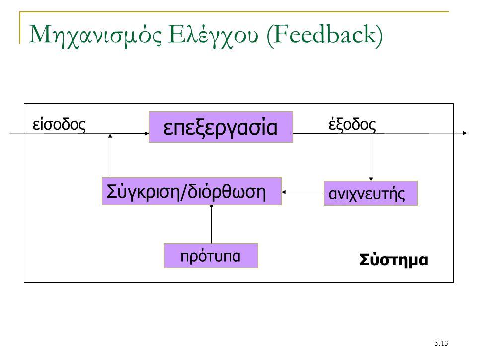 5.13 Μηχανισμός Ελέγχου (Feedback) είσοδος επεξεργασία έξοδος ανιχνευτής πρότυπα Σύγκριση/διόρθωση Σύστημα