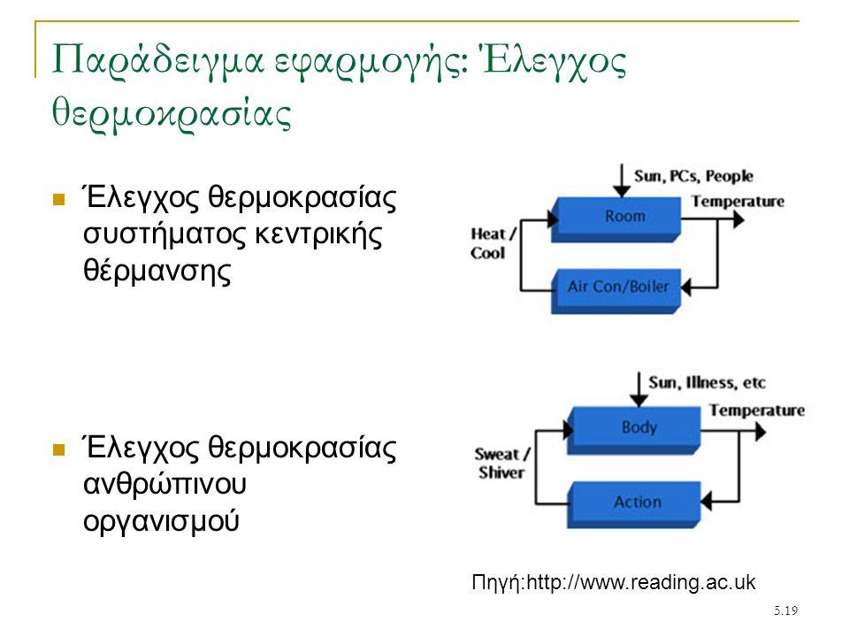 5.19 Παράδειγμα εφαρμογής: Έλεγχος θερμοκρασίας Έλεγχος θερμοκρασίας συστήματος κεντρικής θέρμανσης Έλεγχος θερμοκρασίας ανθρώπινου οργανισμού Πηγή:ht