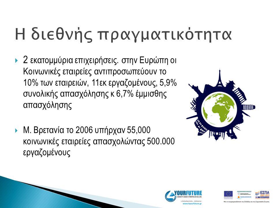 Η διεθνής πραγματικότητα  2 εκατομμύρια επιχειρήσεις. στην Ευρώπη οι Κοινωνικές εταιρείες αντιπροσωπεύουν το 10% των εταιρειών, 11εκ εργαζομένους, 5,