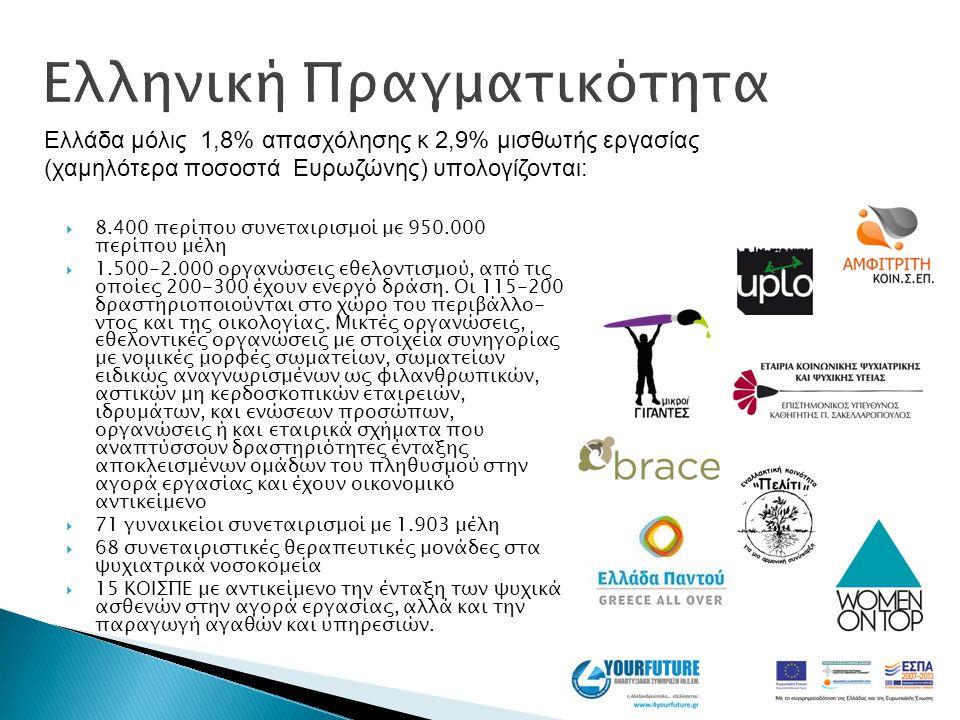 Ελληνική Πραγματικότητα  8.400 περίπου συνεταιρισμοί με 950.000 περίπου μέλη  1.500-2.000 οργανώσεις εθελοντισμού, από τις οποίες 200-300 έχουν ενερ