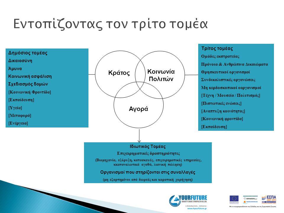 Κράτος Κοινωνία Πολιτών Αγορά Δημόσιος τομέας Ιδιωτικός τομέας Τρίτος τομέας Δημόσιος τομέας Δικαιοσύνη Άμυνα Κοινωνική ασφάλιση Σχεδιασμός δομών [Κοι