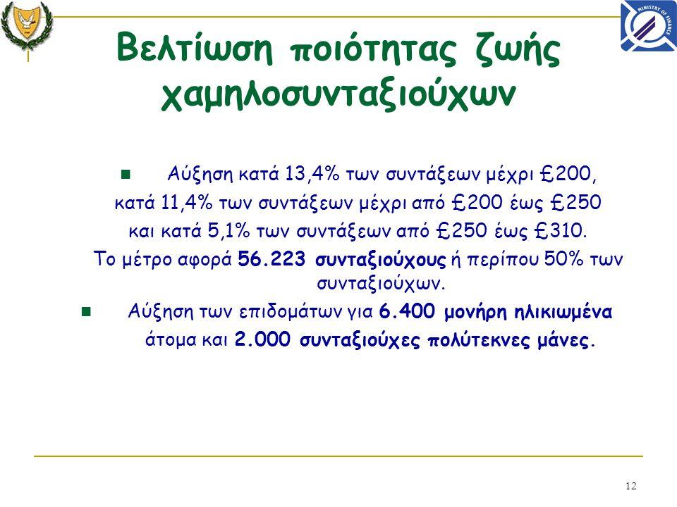 12 Αύξηση κατά 13,4% των συντάξεων μέχρι £200, κατά 11,4% των συντάξεων μέχρι από £200 έως £250 και κατά 5,1% των συντάξεων από £250 έως £310. Το μέτρ