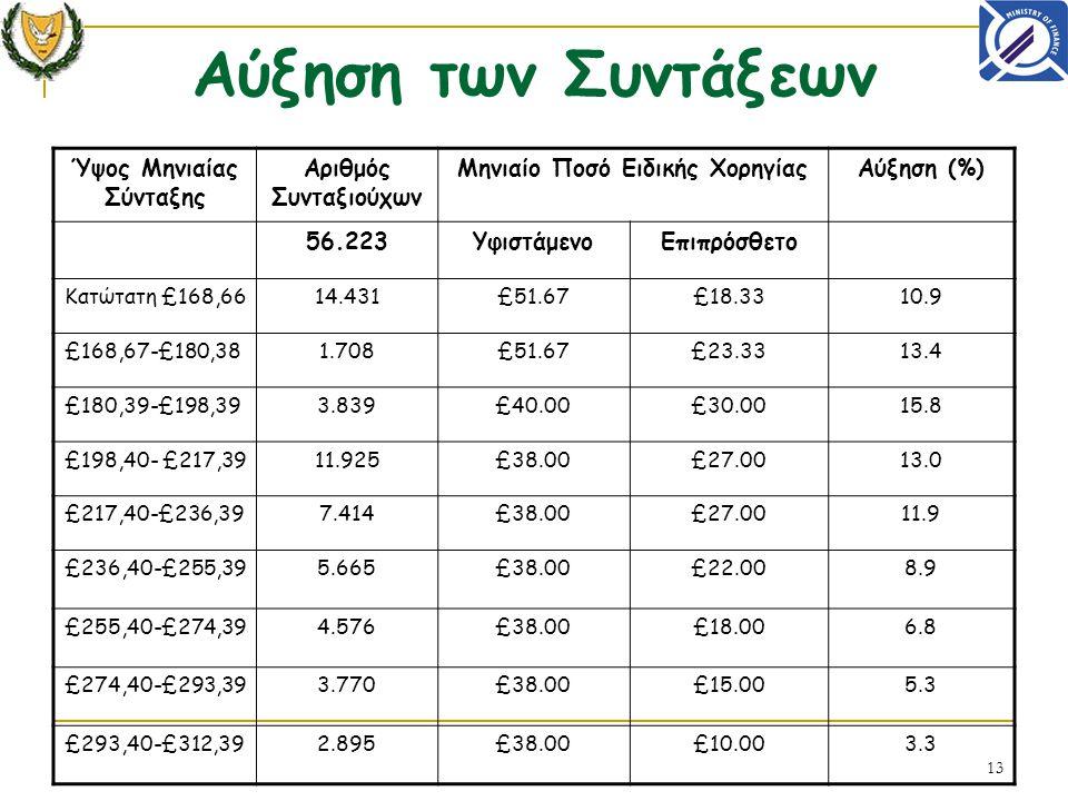 13 Αύξηση των Συντάξεων Ύψος Μηνιαίας Σύνταξης Αριθμός Συνταξιούχων Μηνιαίο Ποσό Ειδικής ΧορηγίαςΑύξηση (%) 56.223ΥφιστάμενοΕπιπρόσθετο Κατώτατη £168,6614.431£51.67£18.3310.9 £168,67-£180,381.708£51.67£23.3313.4 £180,39-£198,393.839£40.00£30.0015.8 £198,40- £217,3911.925£38.00£27.0013.0 £217,40-£236,397.414£38.00£27.0011.9 £236,40-£255,395.665£38.00£22.008.9 £255,40-£274,394.576£38.00£18.006.8 £274,40-£293,393.770£38.00£15.005.3 £293,40-£312,392.895£38.00£10.003.3