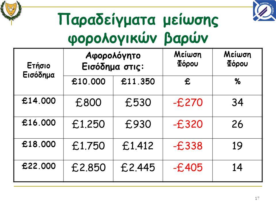 17 Παραδείγματα μείωσης φορολογικών βαρών Ετήσιο Εισόδημα Αφορολόγητο Εισόδημα στις: Μείωση Φόρου £10.000£11.350£% £14.000 £800£530-£27034 £16.000 £1.250£930-£32026 £18.000 £1.750£1.412-£33819 £22.000 £2.850£2.445-£40514