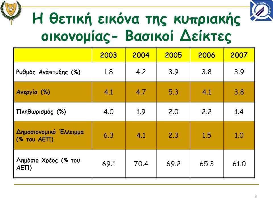 3 H θετική εικόνα της κυπριακής οικονομίας- Βασικοί Δείκτες 20032004200520062007 Ρυθμός Ανάπτυξης (%) 1.84.23.93.83.9 Ανεργία (%) 4.14.75.34.13.8 Πληθωρισμός (%) 4.01.92.02.21.4 Δημοσιονομικό Έλλειμμα (% του ΑΕΠ) 6.34.12.31.51.0 Δημόσιο Χρέος (% του ΑΕΠ) 69.170.469.265.361.0