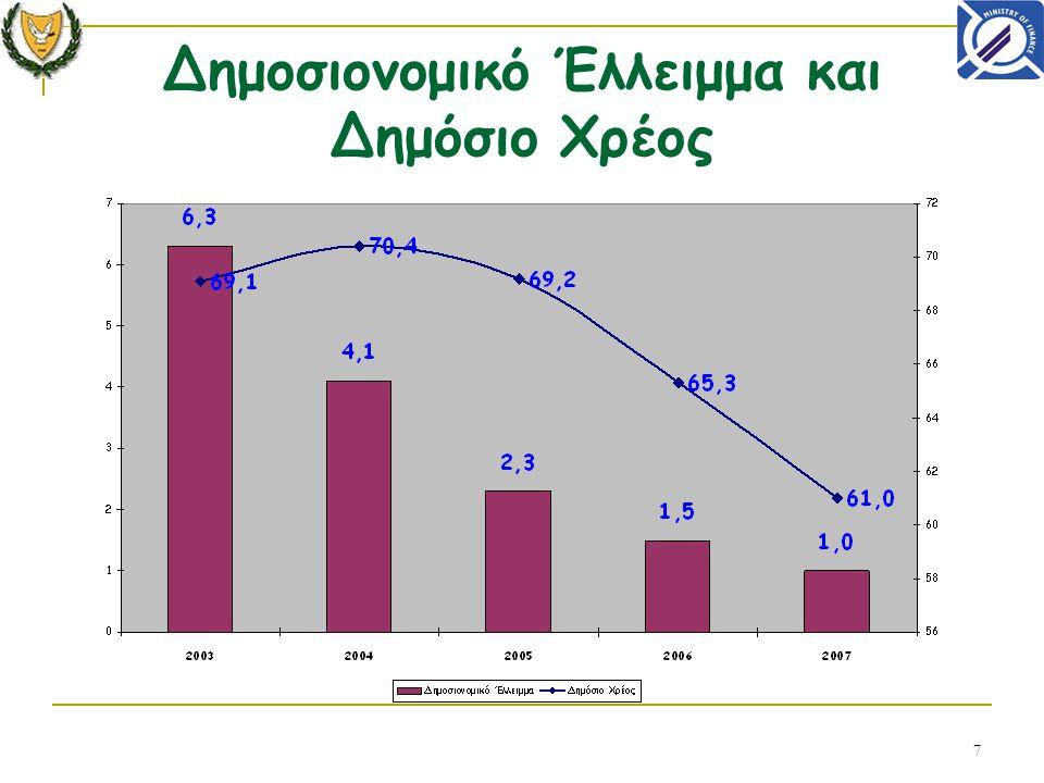 7 Δημοσιονομικό Έλλειμμα και Δημόσιο Χρέος