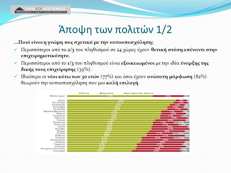 Άποψη των πολιτών 1/2...Ποιά είναι η γνώμη σας σχετικά με την αυτοαπασχόληση; Περισσότεροι από τα 2/3 του πληθυσμού σε 24 χώρες έχουν θετική στάση απέναντι στην επιχειρηματικότητα.