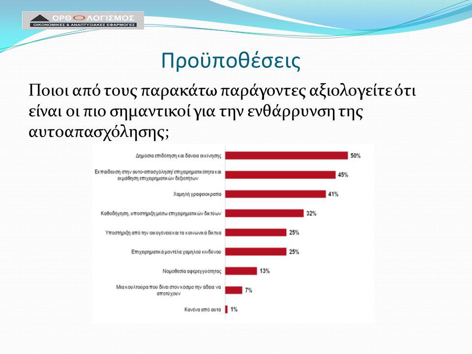 Προϋποθέσεις Ποιοι από τους παρακάτω παράγοντες αξιολογείτε ότι είναι οι πιο σημαντικοί για την ενθάρρυνση της αυτοαπασχόλησης;
