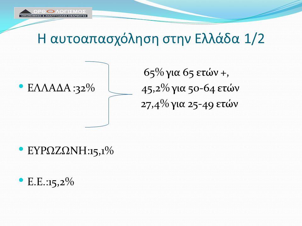 Η αυτοαπασχόληση στην Ελλάδα 1/2 65% για 65 ετών +, ΕΛΛΑΔΑ :32% 45,2% για 50-64 ετών 27,4% για 25-49 ετών ΕΥΡΩΖΩΝΗ:15,1% Ε.Ε.:15,2%