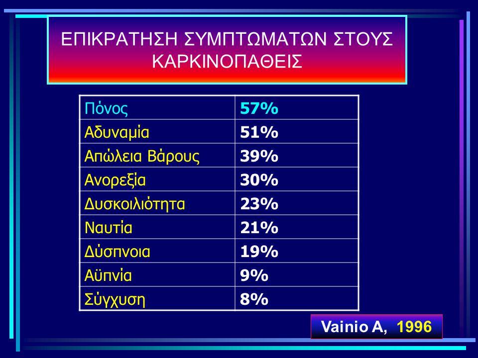 Πόνος57% Αδυναμία51% Απώλεια Βάρους39% Ανορεξία30% Δυσκοιλιότητα23% Ναυτία21% Δύσπνοια19% Αϋπνία9% Σύγχυση8% ΕΠΙΚΡΑΤΗΣΗ ΣΥΜΠΤΩΜΑΤΩΝ ΣΤΟΥΣ ΚΑΡΚΙΝΟΠΑΘΕΙ