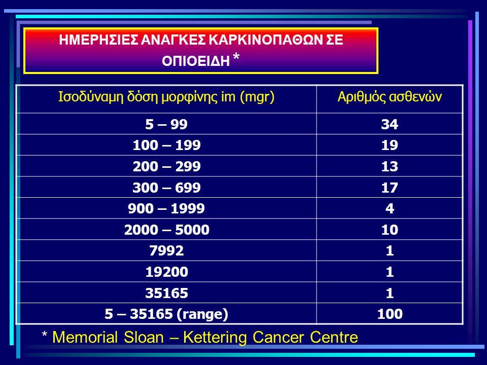 ΗΜΕΡΗΣΙΕΣ ΑΝΑΓΚΕΣ ΚΑΡΚΙΝΟΠΑΘΩΝ ΣΕ ΟΠΙΟΕΙΔΗ * Ισοδύναμη δόση μορφίνης im (mgr)Αριθμός ασθενών 5 – 9934 100 – 19919 200 – 29913 300 – 69917 900 – 19994