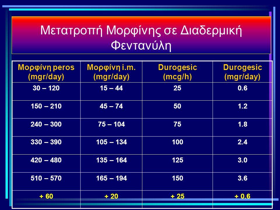 Μετατροπή Μορφίνης σε Διαδερμική Φεντανύλη Μορφίνη peros (mgr/day) Μορφίνη i.m. (mgr/day) Durogesic (mcg/h) Durogesic (mgr/day) 30 – 12015 – 44250.6 1