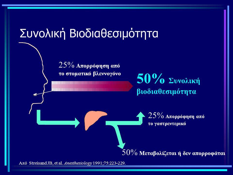 Συνολική Βιοδιαθεσιμότητα 25% Απορρόφηση από το στοματικό βλεννογόνο 25% Απορρόφηση από το γαστρεντερικό 50% Μεταβολίζεται ή δεν απορροφάται 50% Συνολ