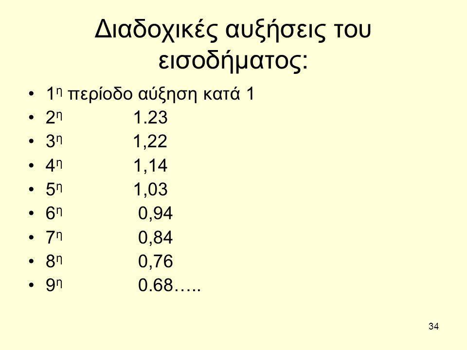 34 Διαδοχικές αυξήσεις του εισοδήματος: 1 η περίοδο αύξηση κατά 1 2 η 1.23 3 η 1,22 4 η 1,14 5 η 1,03 6 η 0,94 7 η 0,84 8 η 0,76 9 η 0.68…..