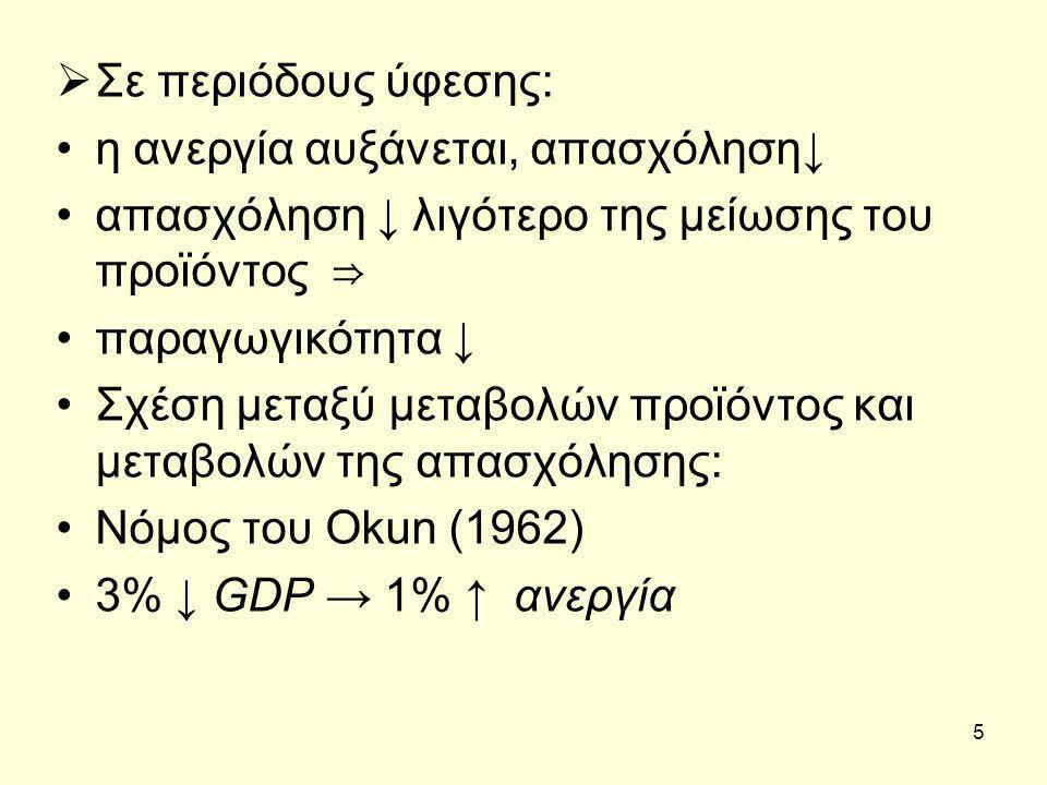 5  Σε περιόδους ύφεσης: η ανεργία αυξάνεται, απασχόληση ↓ απασχόληση ↓ λιγότερο της μείωσης του προϊόντος ⇒ παραγωγικότητα ↓ Σχέση μεταξύ μεταβολών προϊόντος και μεταβολών της απασχόλησης: Νόμος του Okun (1962) 3% ↓ GDP → 1% ↑ ανεργία