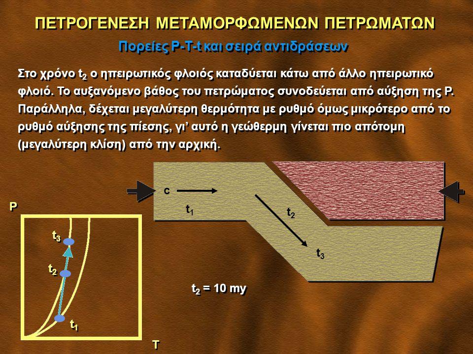 ΠΕΤΡΟΓΕΝΕΣΗ ΜΕΤΑΜΟΡΦΩΜΕΝΩΝ ΠΕΤΡΩΜΑΤΩΝ Πορείες P-T-t και σειρά αντιδράσεων Στο χρόνο t 2 ο ηπειρωτικός φλοιός καταδύεται κάτω από άλλο ηπειρωτικό φλοιό.