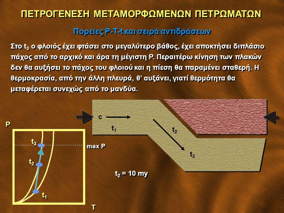 ΠΕΤΡΟΓΕΝΕΣΗ ΜΕΤΑΜΟΡΦΩΜΕΝΩΝ ΠΕΤΡΩΜΑΤΩΝ Πορείες P-T-t και σειρά αντιδράσεων Στο t 3 ο φλοιός έχει φτάσει στο μεγαλύτερο βάθος, έχει αποκτήσει διπλάσιο πάχος από το αρχικό και άρα τη μέγιστη P.