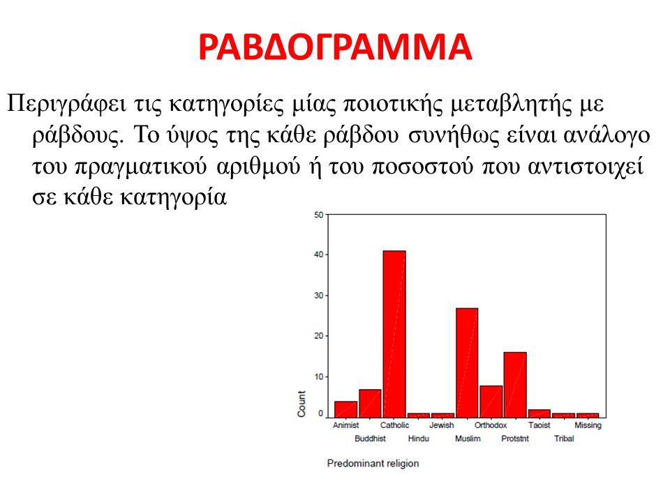 ΡΑΒΔΟΓΡΑΜΜΑ Περιγράφει τις κατηγορίες μίας ποιοτικής μεταβλητής με ράβδους. Το ύψος της κάθε ράβδου συνήθως είναι ανάλογο του πραγματικού αριθμού ή το