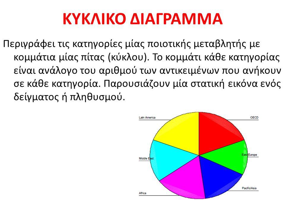 ΚΥΚΛΙΚΟ ΔΙΑΓΡΑΜΜΑ Περιγράφει τις κατηγορίες μίας ποιοτικής μεταβλητής με κομμάτια μίας πίτας (κύκλου). Το κομμάτι κάθε κατηγορίας είναι ανάλογο του αρ