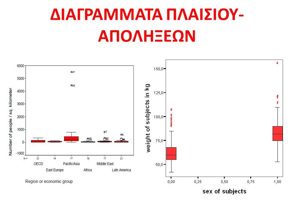 ΔΙΑΓΡΑΜΜΑΤΑ ΠΛΑΙΣΙΟΥ- ΑΠΟΛΗΞΕΩΝ