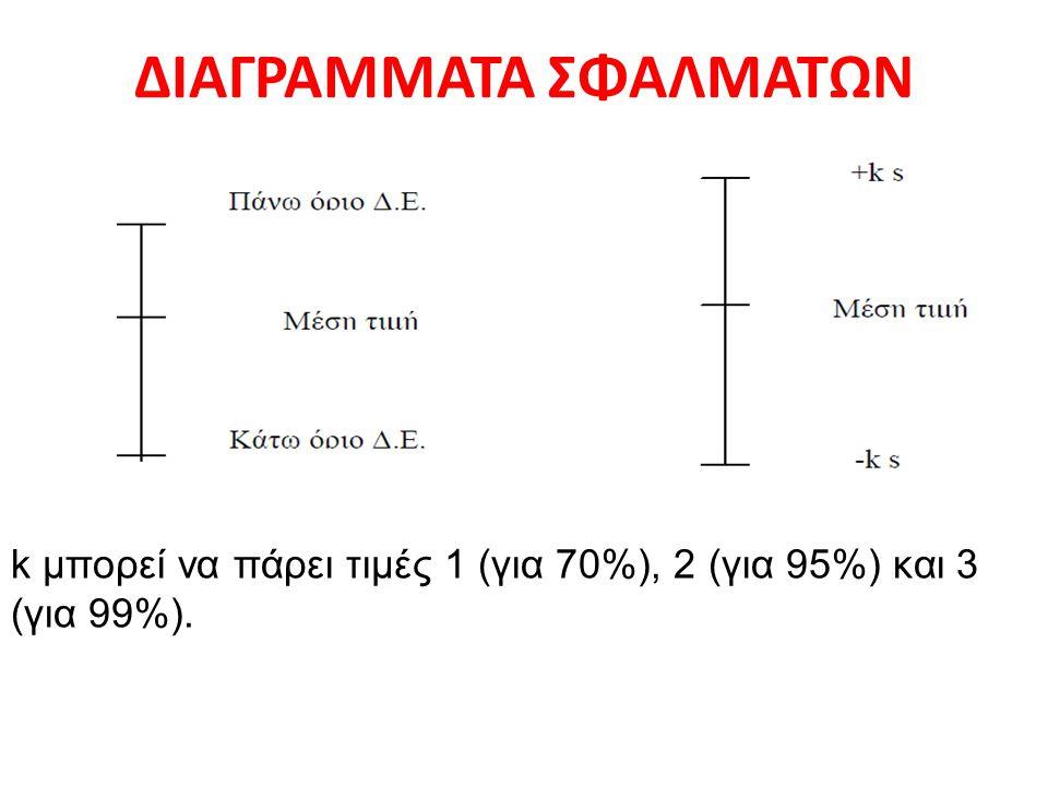 ΔΙΑΓΡΑΜΜΑΤΑ ΣΦΑΛΜΑΤΩΝ k μπορεί να πάρει τιμές 1 (για 70%), 2 (για 95%) και 3 (για 99%).