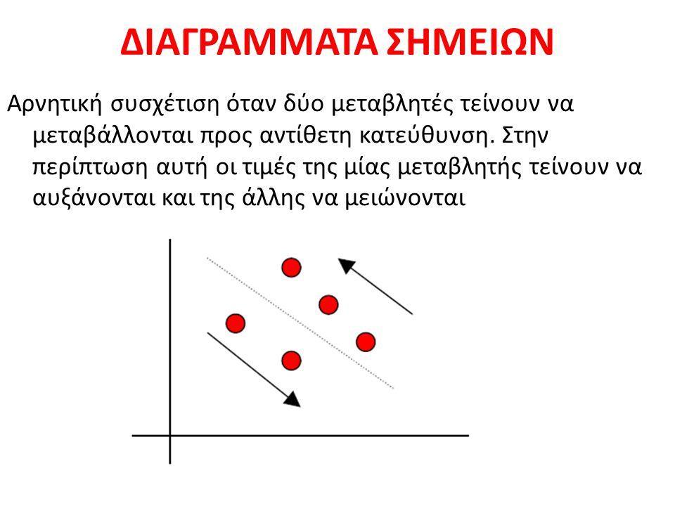 ΔΙΑΓΡΑΜΜΑΤΑ ΣΗΜΕΙΩΝ Αρνητική συσχέτιση όταν δύο μεταβλητές τείνουν να μεταβάλλονται προς αντίθετη κατεύθυνση. Στην περίπτωση αυτή οι τιμές της μίας με