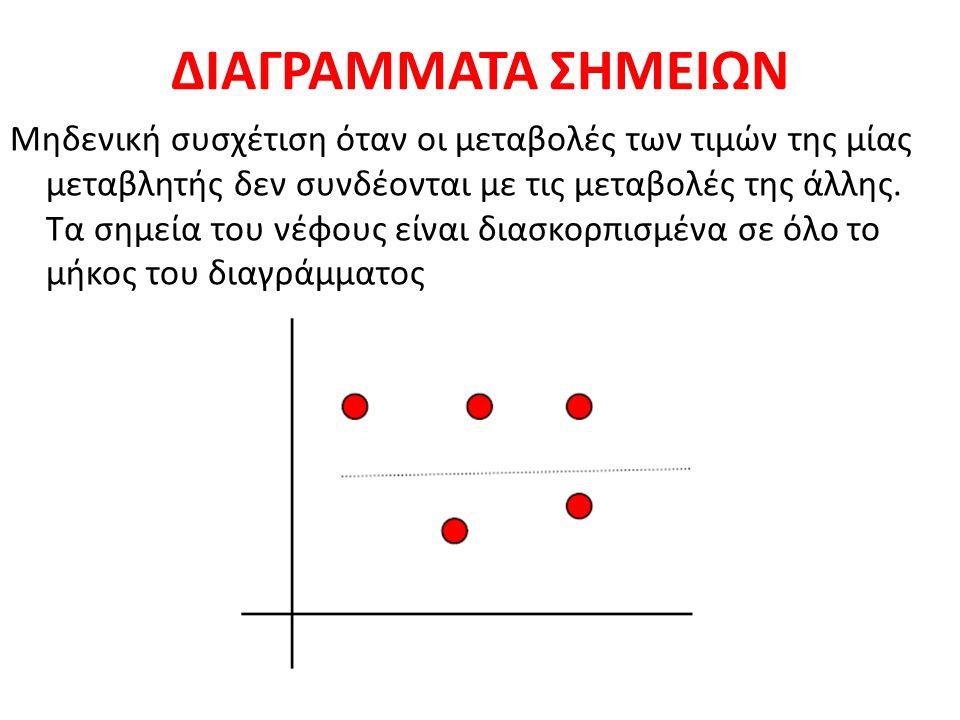 ΔΙΑΓΡΑΜΜΑΤΑ ΣΗΜΕΙΩΝ Μηδενική συσχέτιση όταν οι μεταβολές των τιμών της μίας μεταβλητής δεν συνδέονται με τις μεταβολές της άλλης. Τα σημεία του νέφους