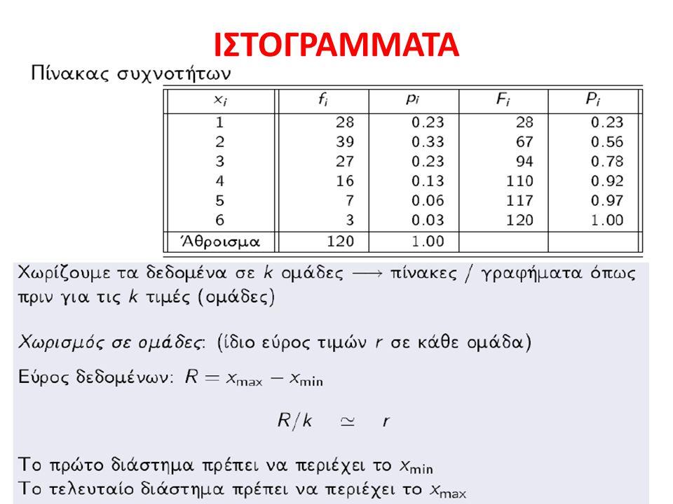 ΙΣΤΟΓΡΑΜΜΑΤΑ