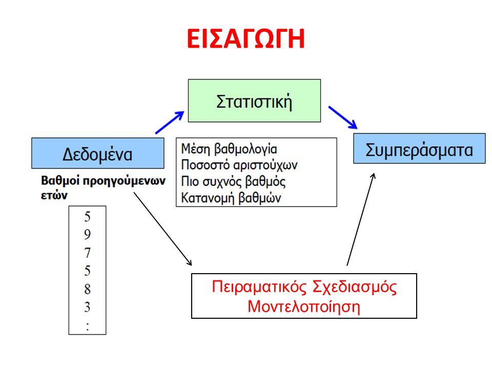 ΚΑΤΑΝΟΜΕΣ Συμμετρική Θετικά ασυμμετρική Αρνητικά ασυμμετρική