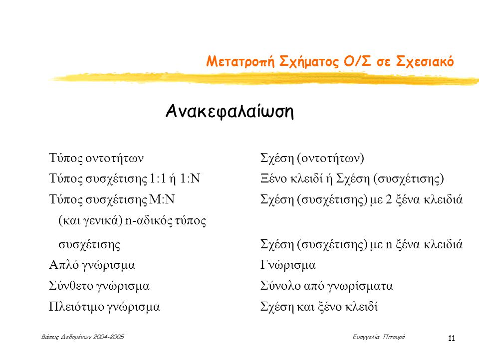 Βάσεις Δεδομένων 2004-2005 Ευαγγελία Πιτουρά 11 Μετατροπή Σχήματος Ο/Σ σε Σχεσιακό Τύπος οντοτήτων Ανακεφαλαίωση Σχέση (οντοτήτων) Τύπος συσχέτισης 1: