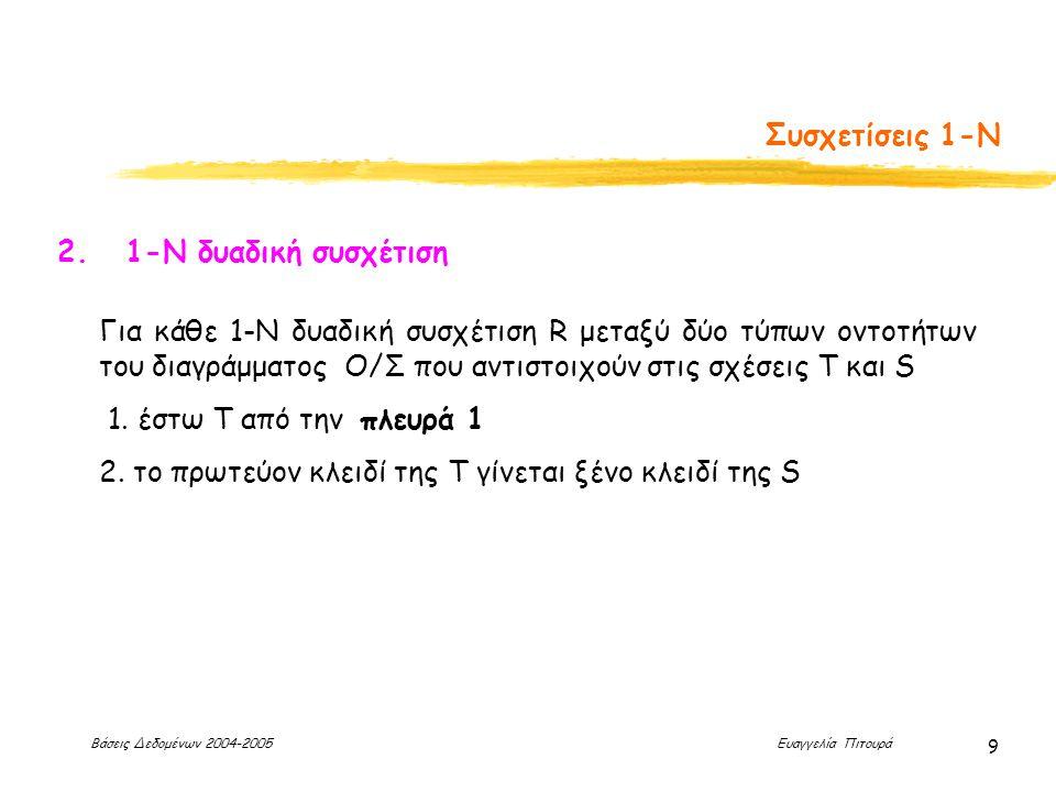 Βάσεις Δεδομένων 2004-2005 Ευαγγελία Πιτουρά 9 Συσχετίσεις 1-Ν 2. 1-Ν δυαδική συσχέτιση Για κάθε 1-Ν δυαδική συσχέτιση R μεταξύ δύο τύπων οντοτήτων το