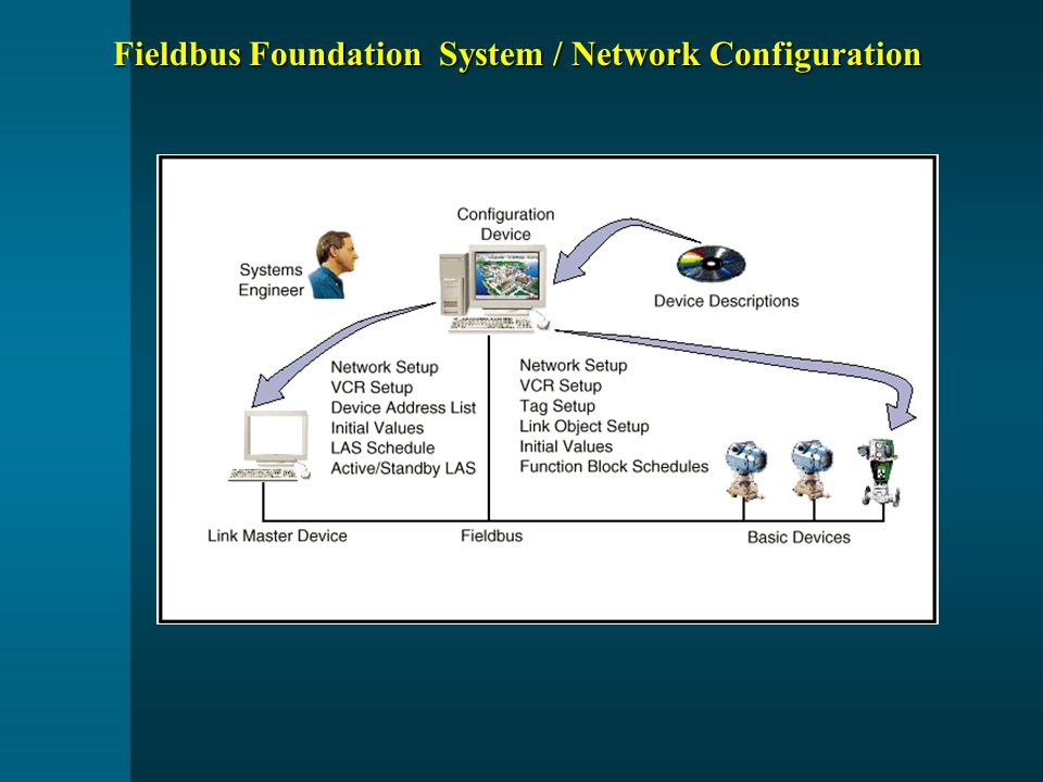 Fieldbus Foundation System / Network Configuration