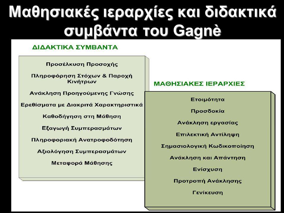Συμπεριφορισμός και Εφαρμογές στους Η/Υ Στα συμπεριφοριστικού τύπου λογισμικά ανήκουν: - οι πολυμεσικές εφαρμογές, - τα συστήματα καθοδήγησης (ή προγράμματα εξατομικευμένης διδασκαλίας) - συστήματα εξάσκησης και πρακτικής Αυτά μπορούν να χρησιμοποιηθούν: - είτε για την παροχή εποπτικής διδασκαλίας - είτε για την εμπέδωση χαμηλού επιπέδου γνώσεων και δεξιοτήτων - κάποιες φορές αξιοποιούνται και ως μέσα αξιολόγησης της επίδοσης των μαθητών Αναλυτικότερα: - η μέθοδος του Skinner υλοποιείται μέσα από προγράμματα εξάσκησης και πρακτικής, - του Crowder μέσα από συστήματα καθοδήγησης, ενώ του - Gagnè μέσα από διάφορες εφαρμογές πολυμέσων.